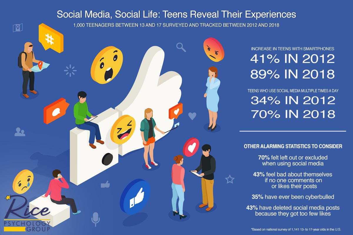 rice social media infographic